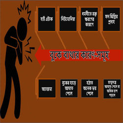 chest pain tips in Bangla